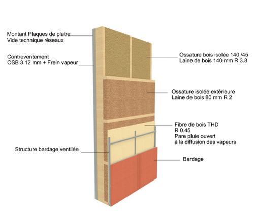 maison ossature bois. Black Bedroom Furniture Sets. Home Design Ideas